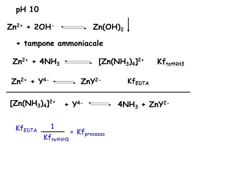 Zn2+ + 4NH3 [Zn(NH3)4]2+ KftotNH3